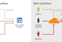 tăng tốc website bằng CloudFlare