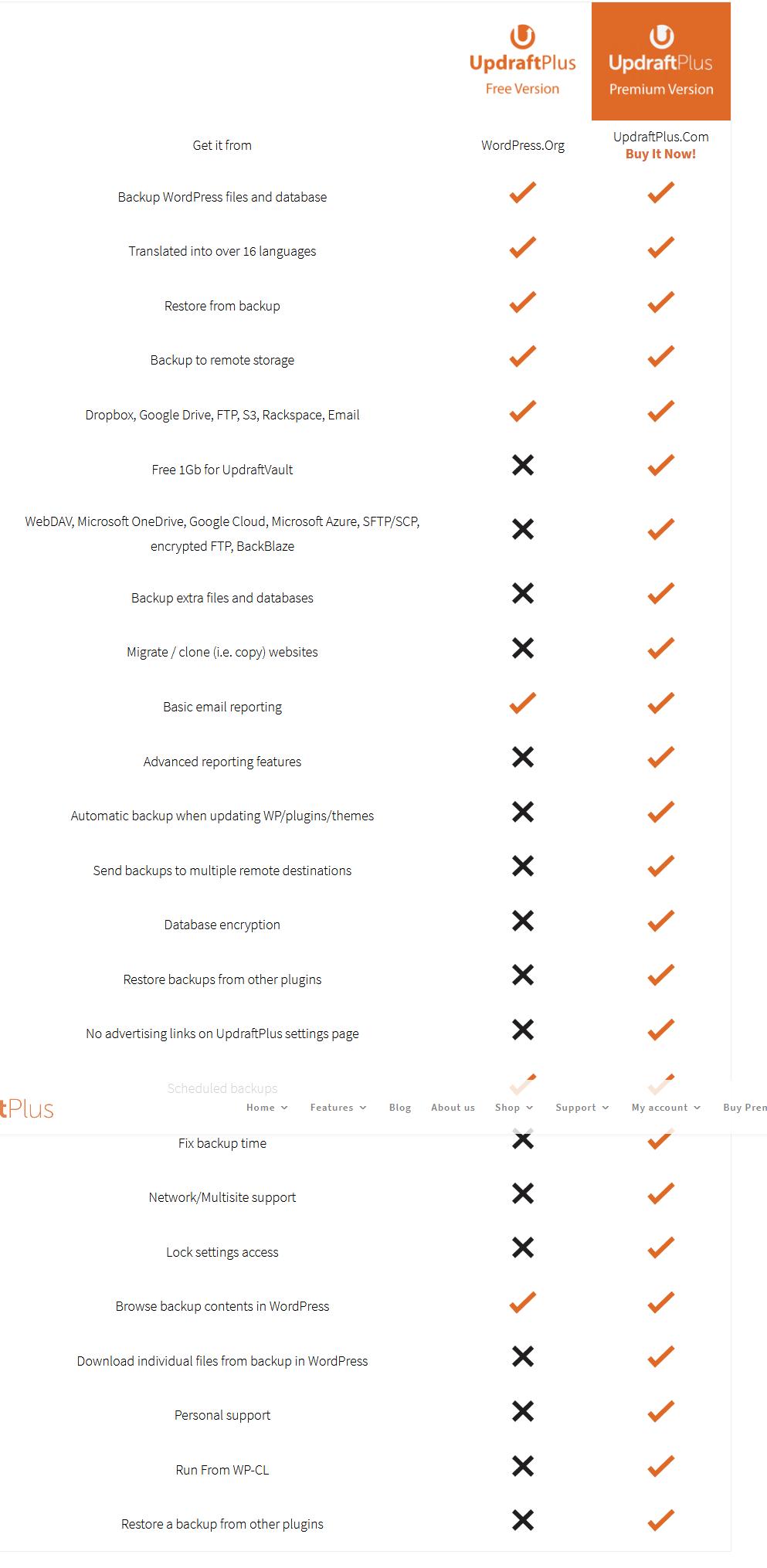 So sánh UpdraftPlus Free và Premium Full