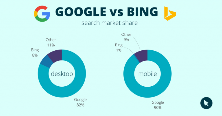 Google overwhelms Bing in search volume
