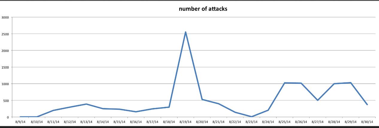Số Website bị tấn công qua lỗ hổng bảo mật Revolution slider