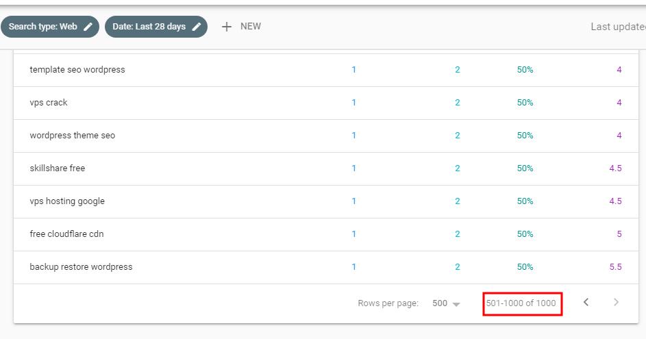 Số keyword đang được rank bởi Google
