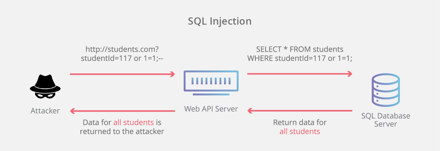 SQL Injection Attack - Nguồn CloudFlare