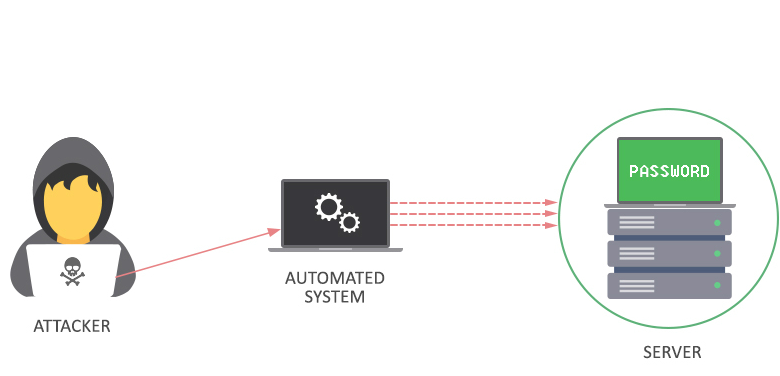 Tấn công Brute Force Attack