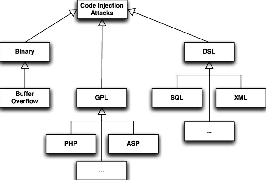 Tấn công bảo mật Code Injection - nguồn researchgate.net