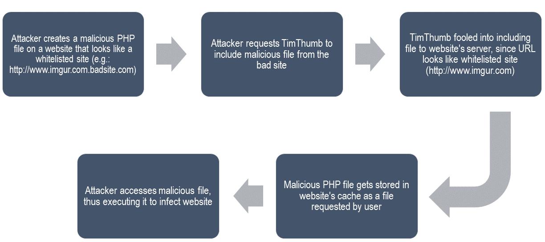 Tấn công bảo mật Timthumb - nguồn BlogVault