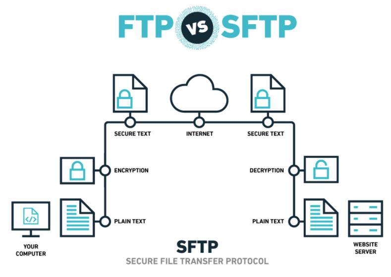Dùng giao thức bảo mật sFTP