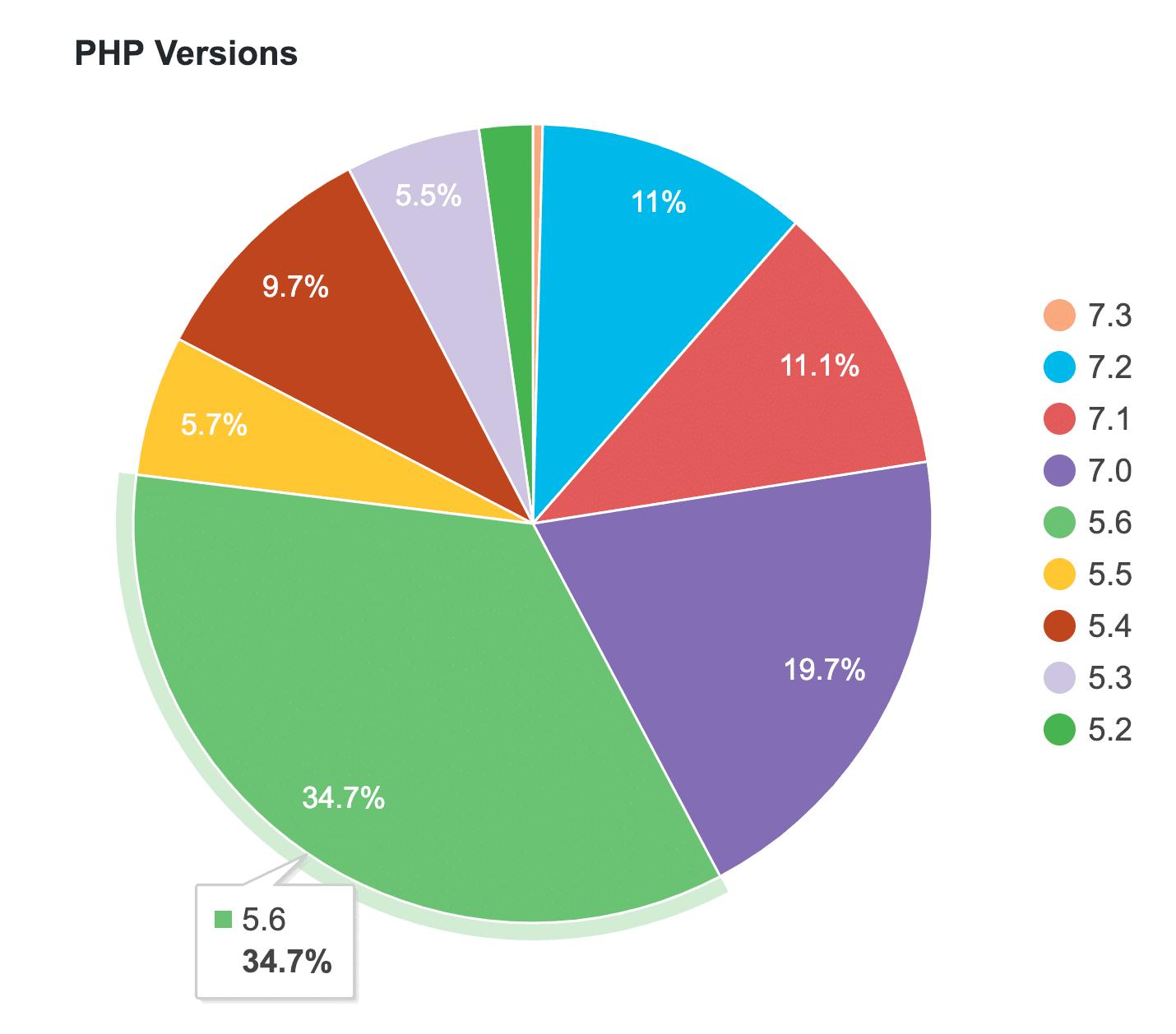 Vẫn còn rất nhiều Website dùng PHP không bảo mật