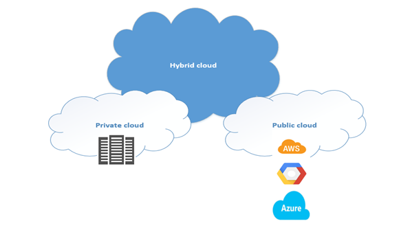 Hybrid Cloud - What is Hybrid Cloud.png