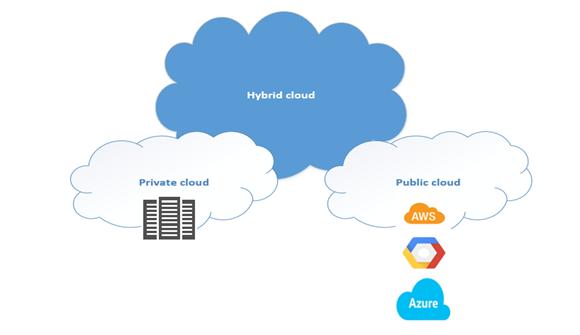 Đám mây lai - Hybrid Cloud là gì.png