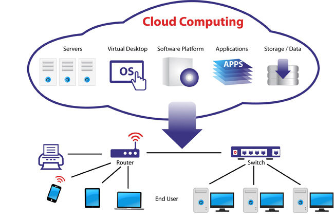 Cloud computing - What is Cloud Computing