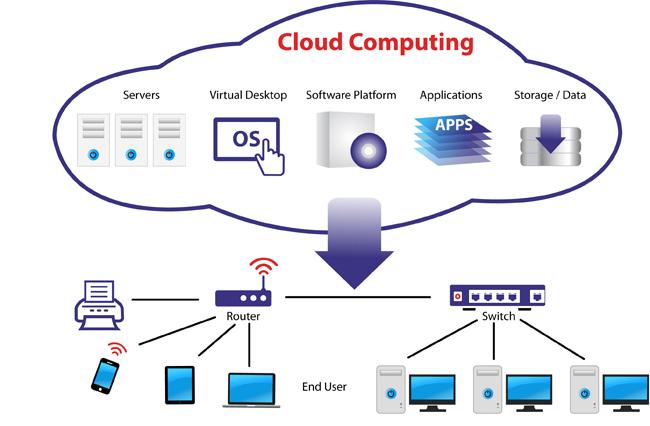 Điện toán đám mây - Cloud Computing là gì