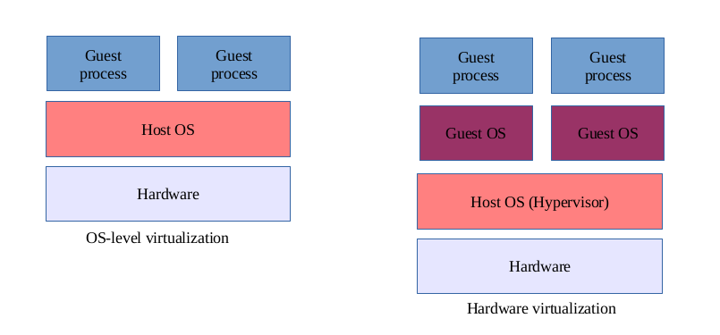 Virtualization of operating system level