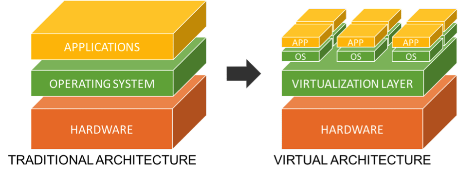 What is virtualization - Server Virtualization