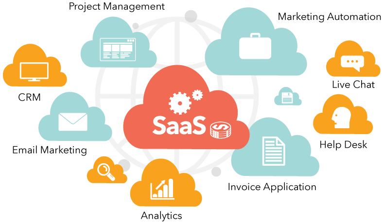 Types of SaaS services