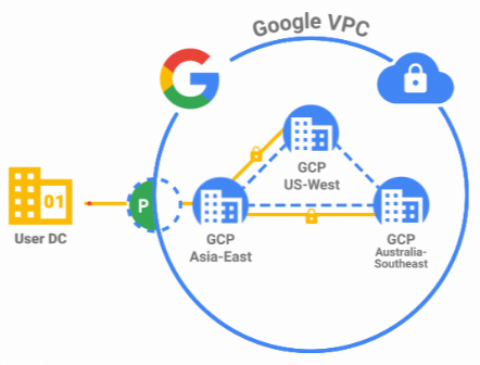 Google VPC