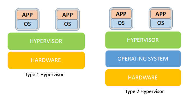 What is a hypervisor