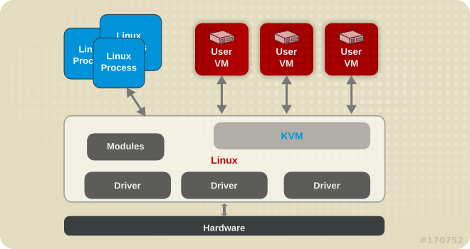 What is KVM