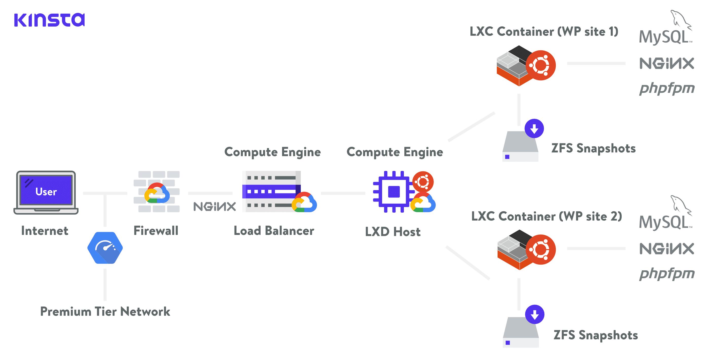Cloud Hosting Kinsta dùng ảo hóa LXC, LXD