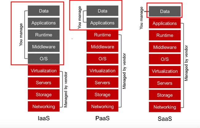 Mô hình dịch vụ Điện toán đám mây