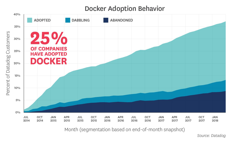 Mức độ phổ biến của Docker