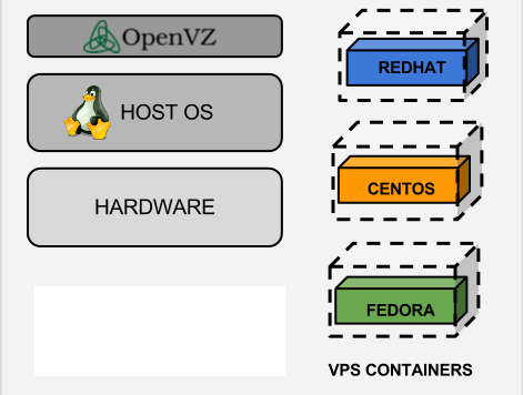 What is OpenVZ