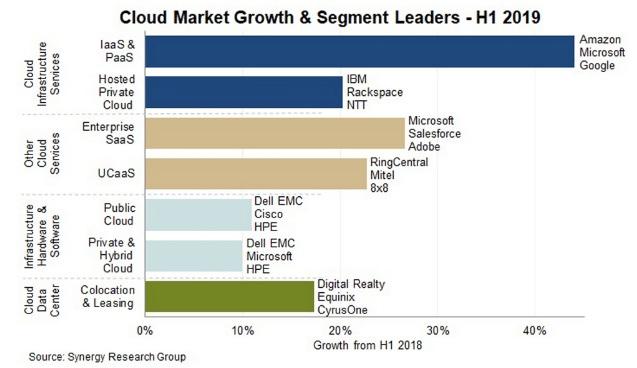 Sự lan tỏa của cloud computing