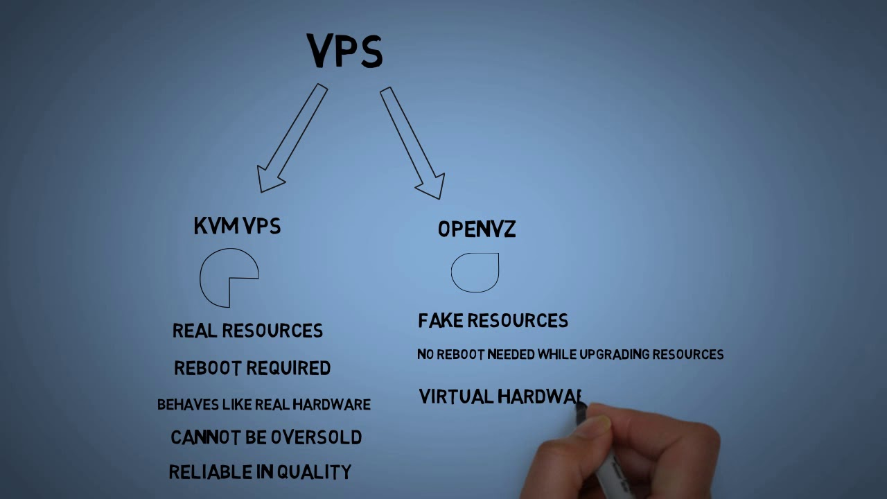 Compare OpenVZ with KVM
