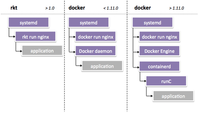 So sánh Rocket với Docker