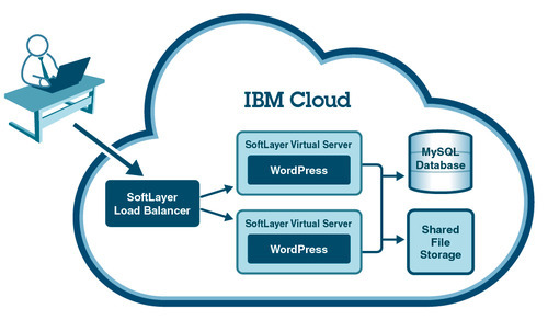 SoftLayer IBM Cloud Server