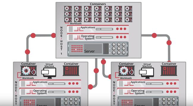 Triển khai Cloud Server