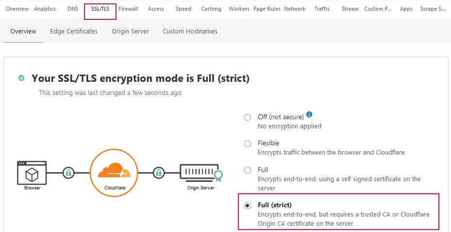 Dùng Lets Encrypt SSL với CloudFlare